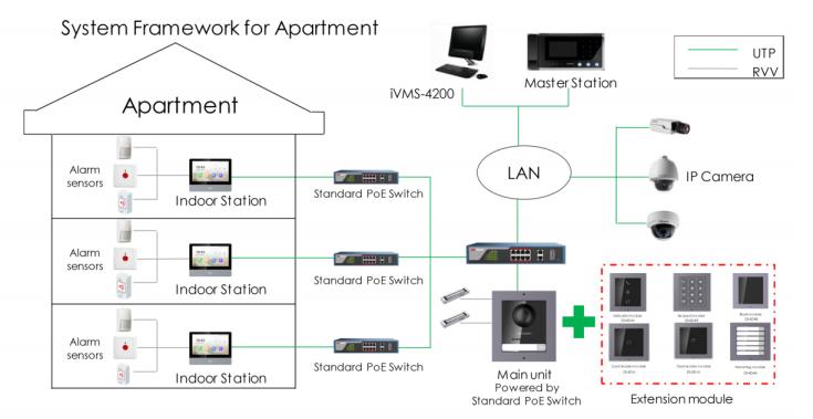 framwork hikvision video intercom system